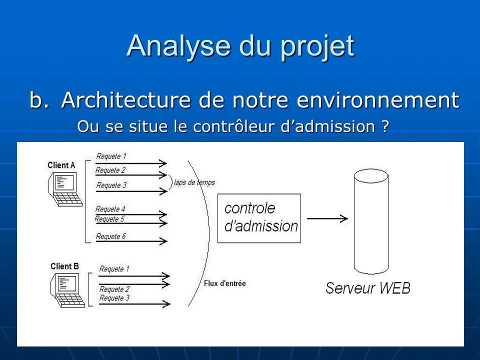 Analyse du projet b.Architecture de notre environnement Ou se situe le contrôleur dadmission