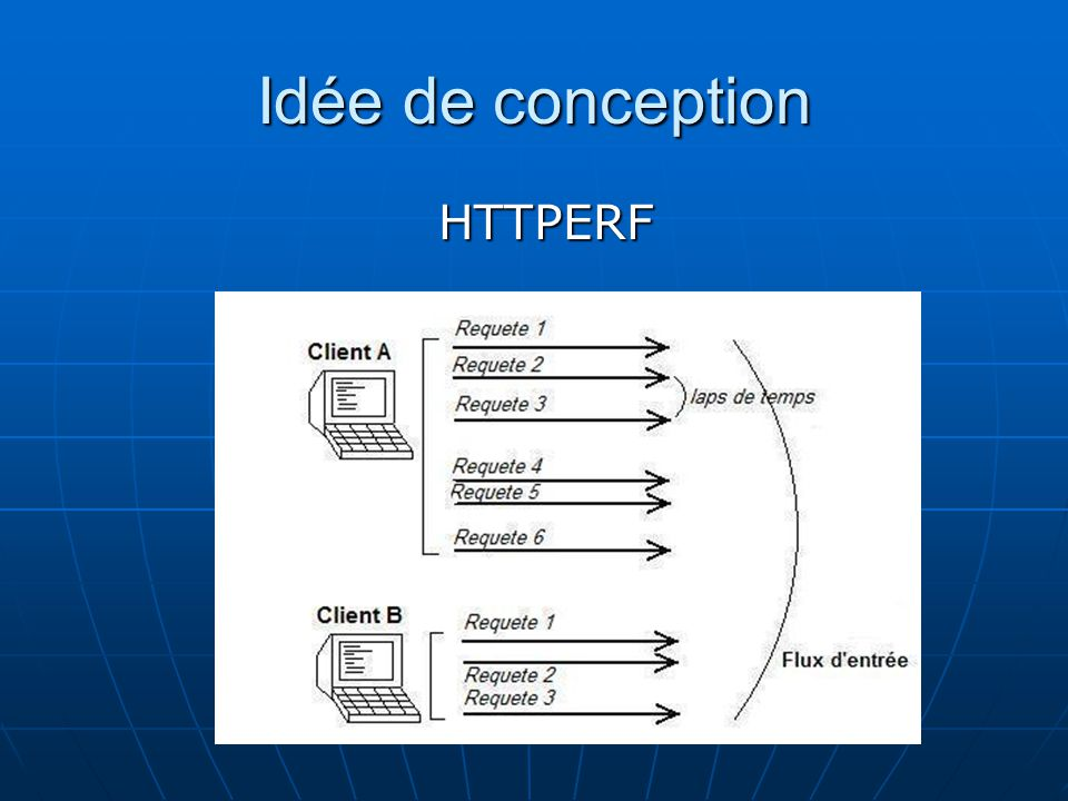 Idée de conception HTTPERF