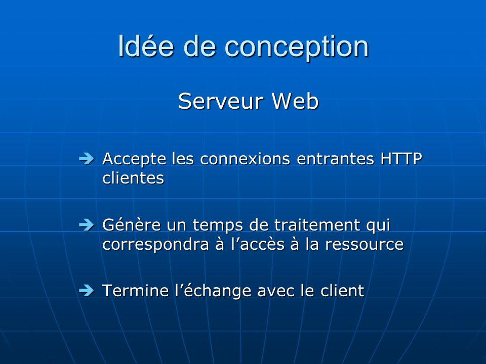 Serveur Web Accepte les connexions entrantes HTTP clientes Accepte les connexions entrantes HTTP clientes Génère un temps de traitement qui correspondra à laccès à la ressource Génère un temps de traitement qui correspondra à laccès à la ressource Termine léchange avec le client Termine léchange avec le client
