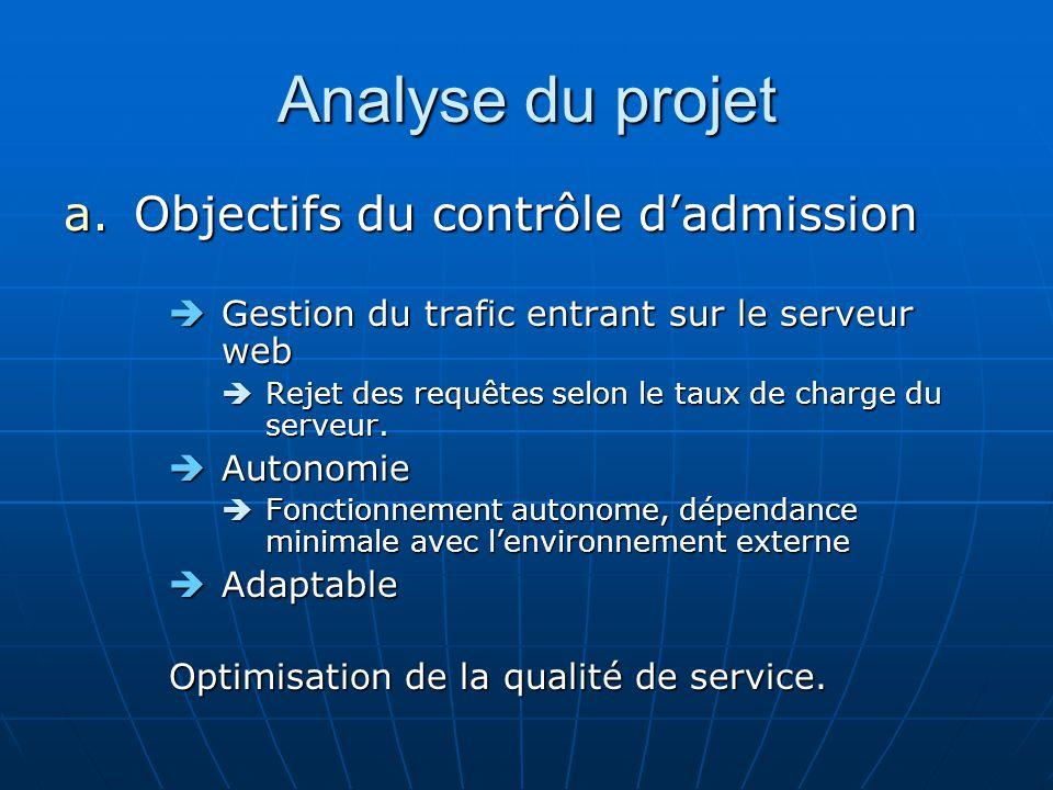 Analyse du projet a.Objectifs du contrôle dadmission Gestion du trafic entrant sur le serveur web Gestion du trafic entrant sur le serveur web Rejet des requêtes selon le taux de charge du serveur.