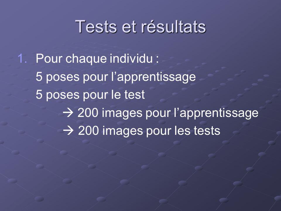 Tests et résultats 1. 1.Pour chaque individu : 5 poses pour lapprentissage 5 poses pour le test 200 images pour lapprentissage 200 images pour les tes