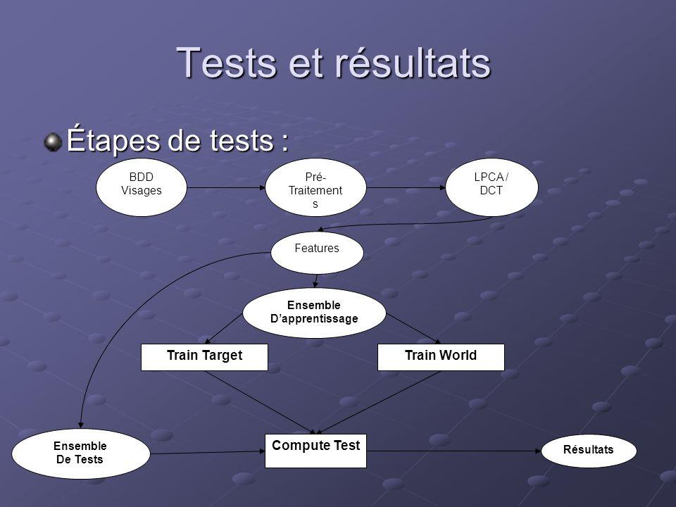 Tests et résultats Étapes de tests : BDD Visages Pré- Traitement s LPCA / DCT Features Ensemble Dapprentissage Train WorldTrain Target Compute Test Ré