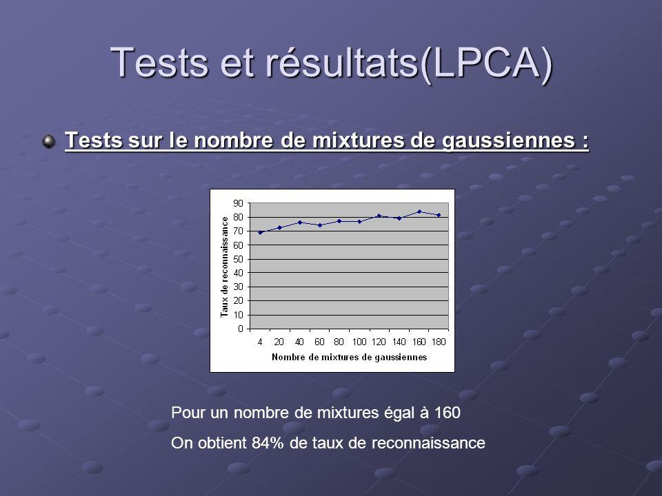 Tests et résultats(LPCA) Tests sur le nombre de mixtures de gaussiennes : Pour un nombre de mixtures égal à 160 On obtient 84% de taux de reconnaissan