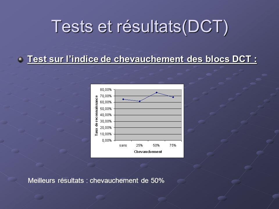 Tests et résultats(DCT) Test sur lindice de chevauchement des blocs DCT : Meilleurs résultats : chevauchement de 50%
