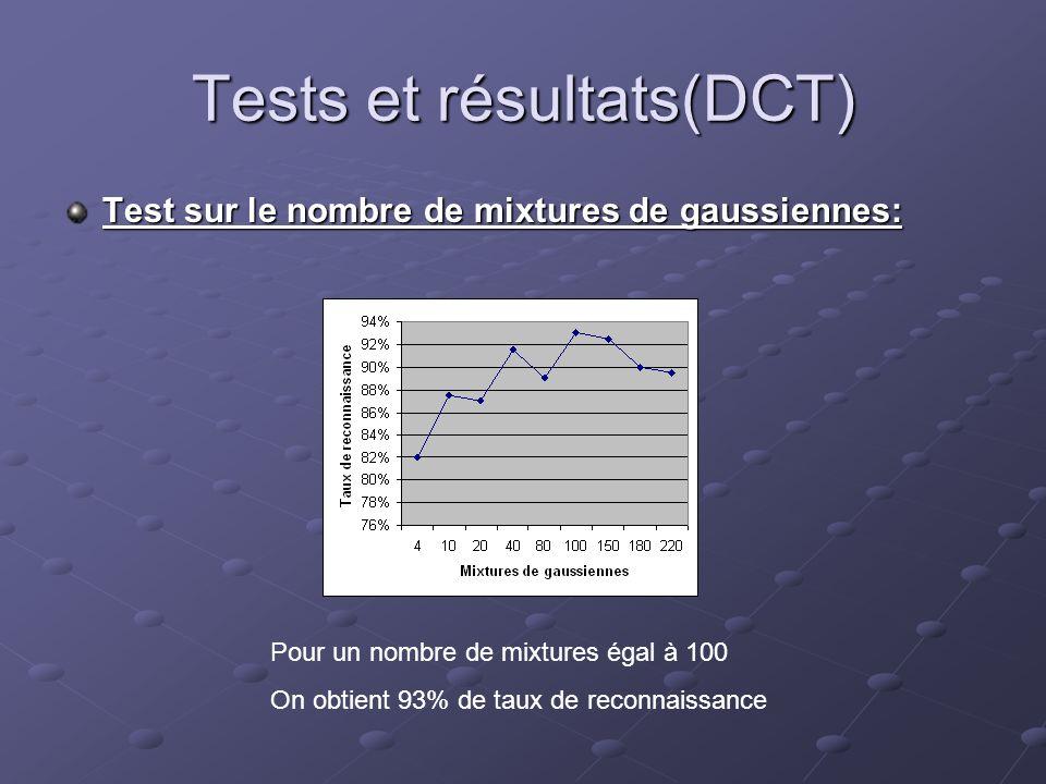 Tests et résultats(DCT) Test sur le nombre de mixtures de gaussiennes: Pour un nombre de mixtures égal à 100 On obtient 93% de taux de reconnaissance