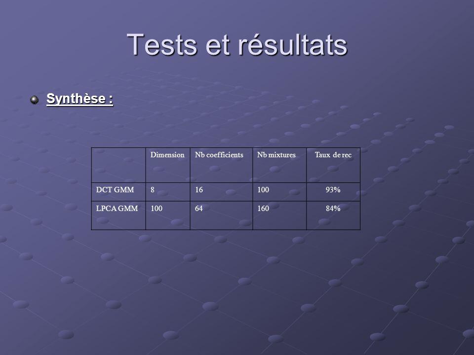 Tests et résultats Synthèse : DimensionNb coefficientsNb mixturesTaux de rec DCT GMM81610093% LPCA GMM1006416084%
