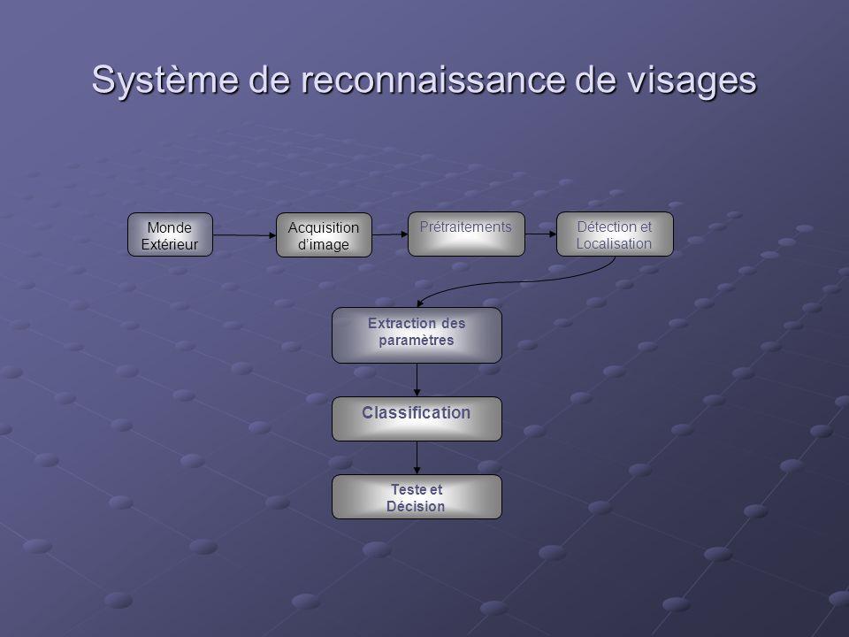 Système de reconnaissance de visages Monde Extérieur PrétraitementsDétection et Localisation Extraction des paramètres Classification Teste et Décisio