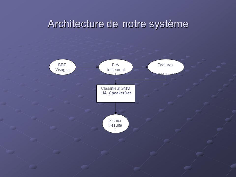 Architecture de notre système Pré- Traitement s Features (PCA|DCT) Classifieur GMM LIA_SpeakerDet BDD Visages Fichier Résulta t