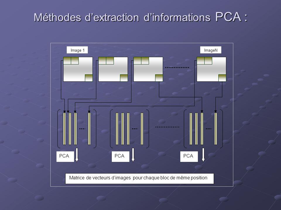 Méthodes dextraction dinformations PCA : Matrice de vecteurs dimages pour chaque bloc de même position Image 1 ImageN PCA