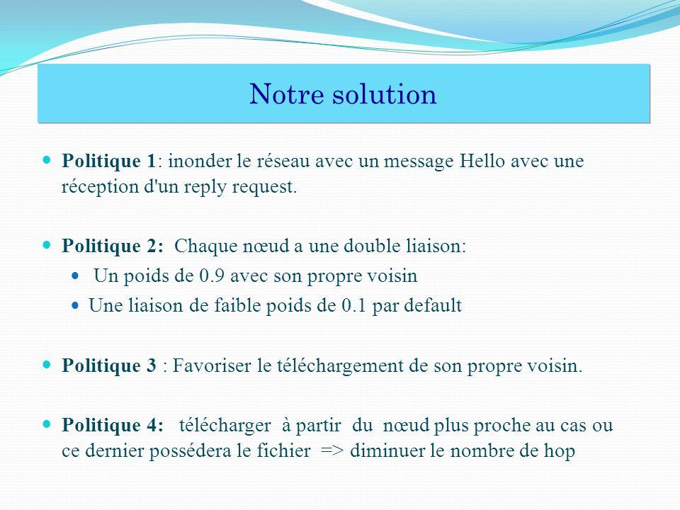 Politique 1: inonder le réseau avec un message Hello avec une réception d'un reply request. Politique 2: Chaque nœud a une double liaison: Un poids de