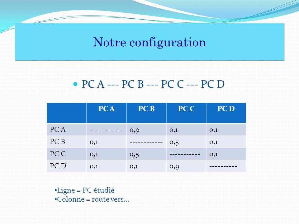PC A --- PC B --- PC C --- PC D PC APC BPC CPC D PC A-----------0,90,1 PC B0,1------------0,50,1 PC C0,10,5-----------0,1 PC D0,1 0,9---------- Notre configuration Notre configuration Ligne = PC étudié Colonne = route vers...