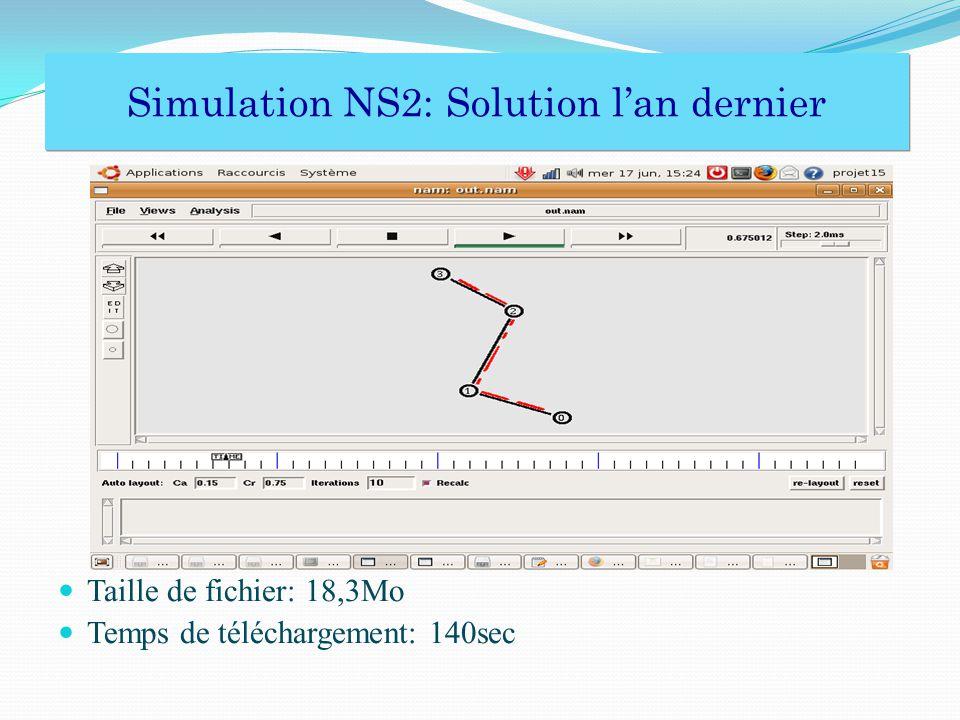 Simulation NS2: Solution lan dernier Simulation NS2: Solution lan dernier Taille de fichier: 18,3Mo Temps de téléchargement: 140sec