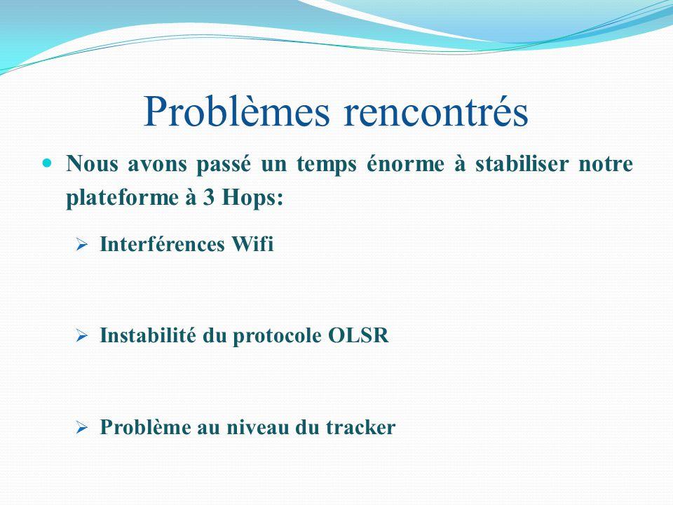 Problèmes rencontrés Nous avons passé un temps énorme à stabiliser notre plateforme à 3 Hops: Interférences Wifi Instabilité du protocole OLSR Problème au niveau du tracker
