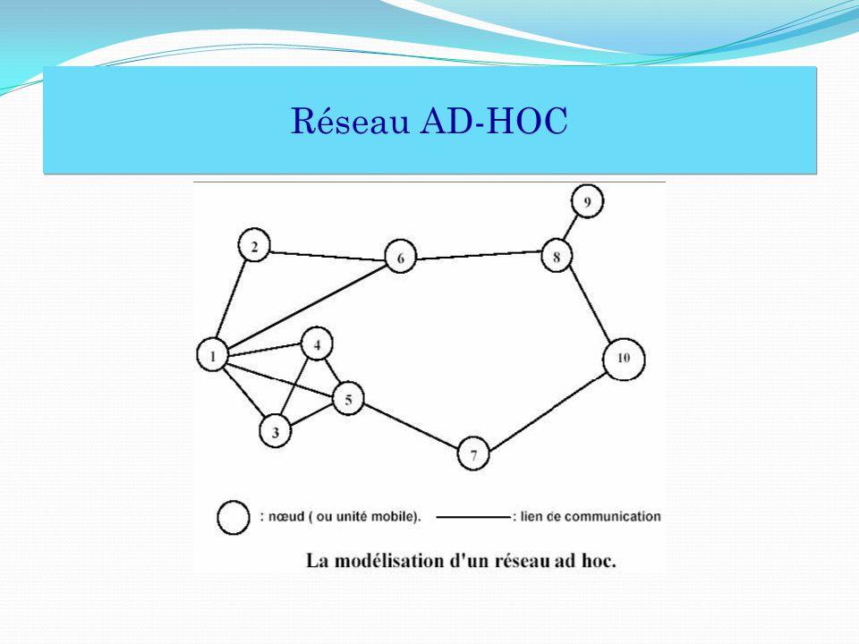 Topologie de test Larchitecture de notre réseau Ad-hoc Topologie linéaire Tous les nœuds sont des pairs Pas de mobilité dans le réseau