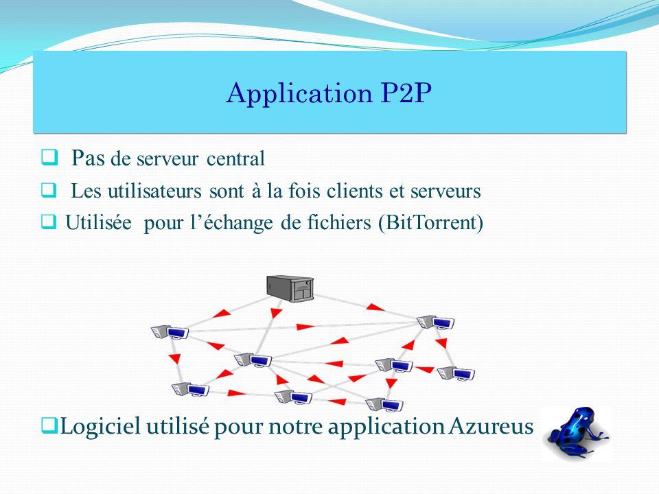 Pas de serveur central Les utilisateurs sont à la fois clients et serveurs Utilisée pour léchange de fichiers (BitTorrent) Logiciel utilisé pour notre application Azureus Application P2P Application P2P