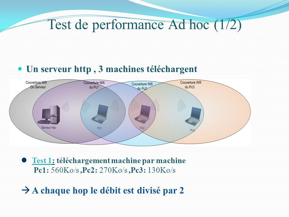 Test de performance Ad hoc (1/2) Un serveur http, 3 machines téléchargent Test 1: téléchargement machine par machine Pc1: 560Ko/s,Pc2: 270Ko/s,Pc3: 130Ko/s A chaque hop le débit est divisé par 2
