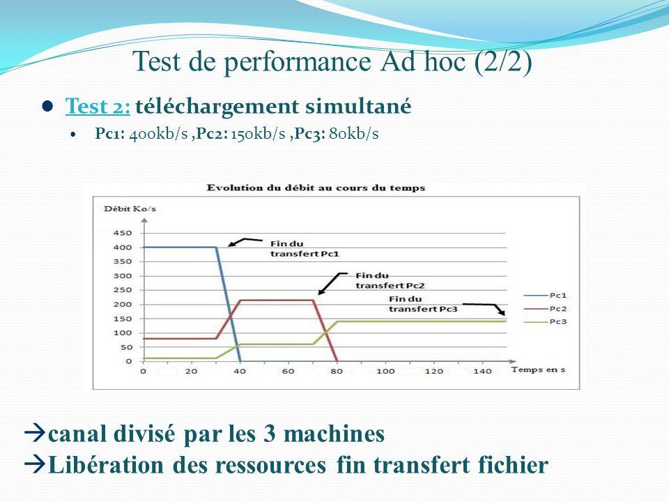 Test de performance Ad hoc (2/2) Test 2: téléchargement simultané Pc1: 400kb/s,Pc2: 150kb/s,Pc3: 80kb/s canal divisé par les 3 machines Libération des ressources fin transfert fichier