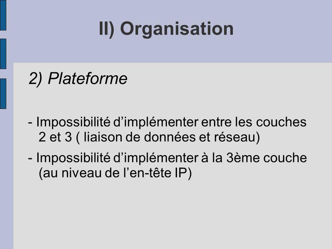 II) Organisation 2) Plateforme - Impossibilité dimplémenter entre les couches 2 et 3 ( liaison de données et réseau) - Impossibilité dimplémenter à la