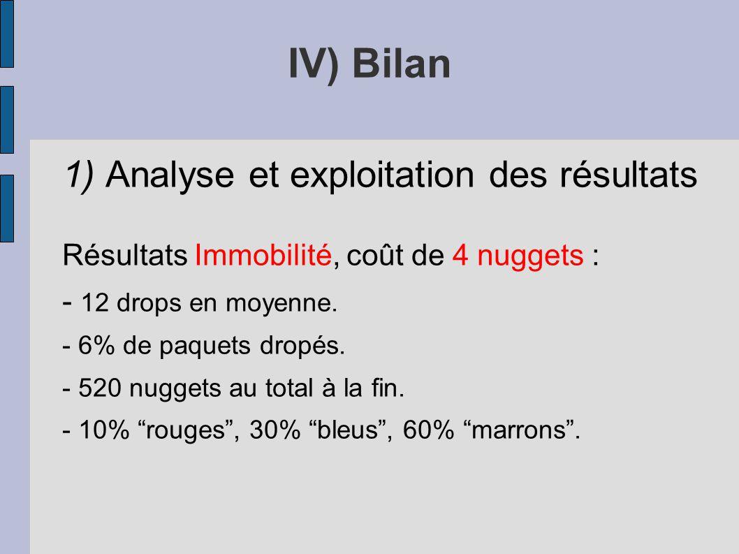 1) Analyse et exploitation des résultats Résultats Immobilité, coût de 4 nuggets : - 12 drops en moyenne. - 6% de paquets dropés. - 520 nuggets au tot