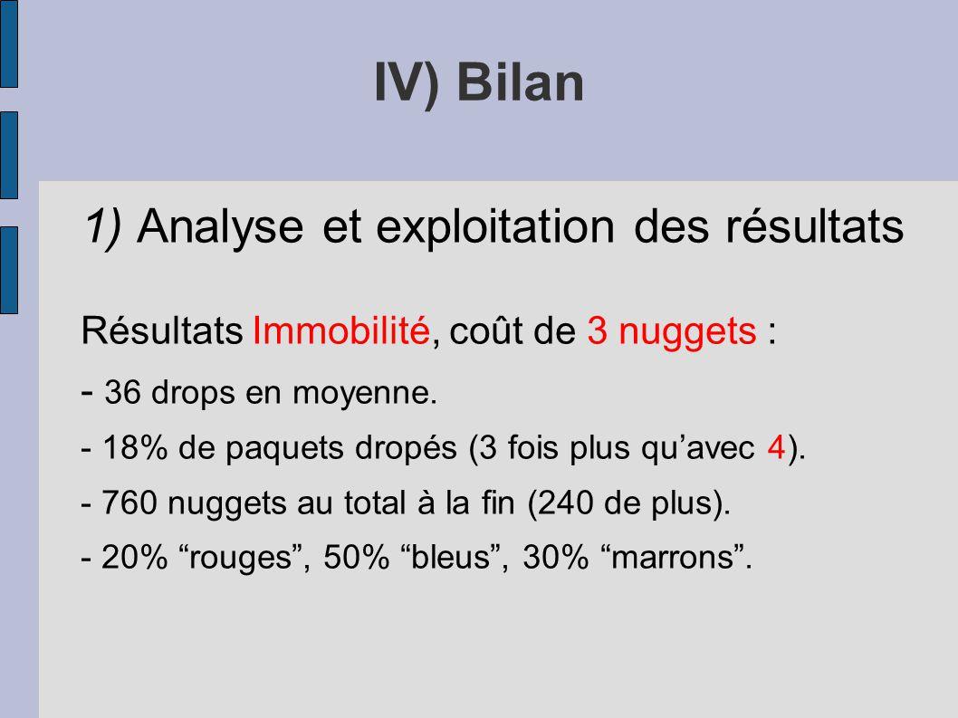 1) Analyse et exploitation des résultats Résultats Immobilité, coût de 3 nuggets : - 36 drops en moyenne. - 18% de paquets dropés (3 fois plus quavec