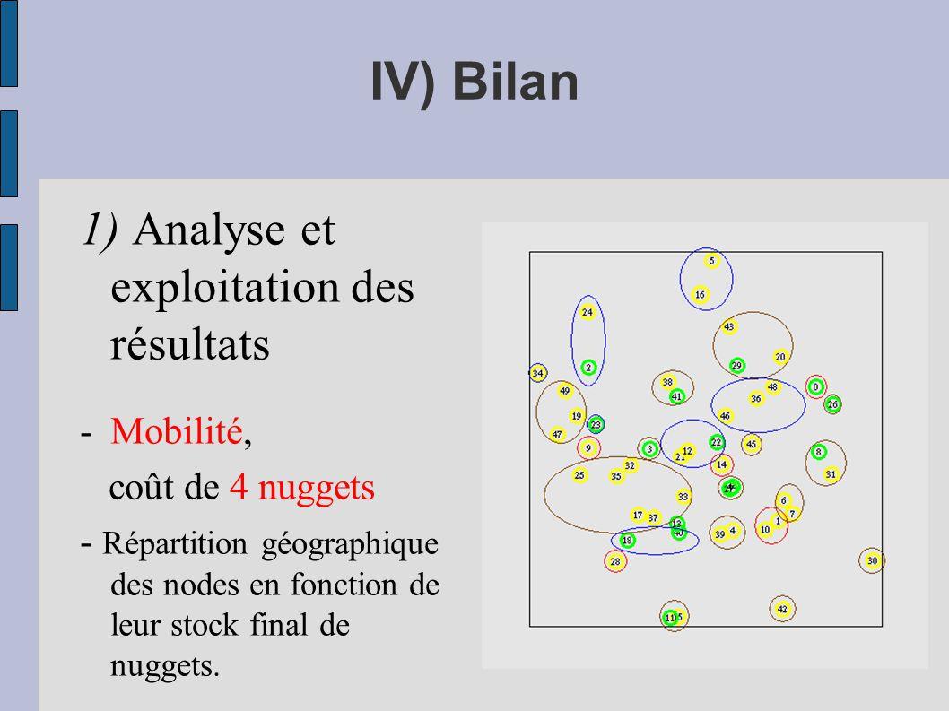 1) Analyse et exploitation des résultats -Mobilité, coût de 4 nuggets - Répartition géographique des nodes en fonction de leur stock final de nuggets.
