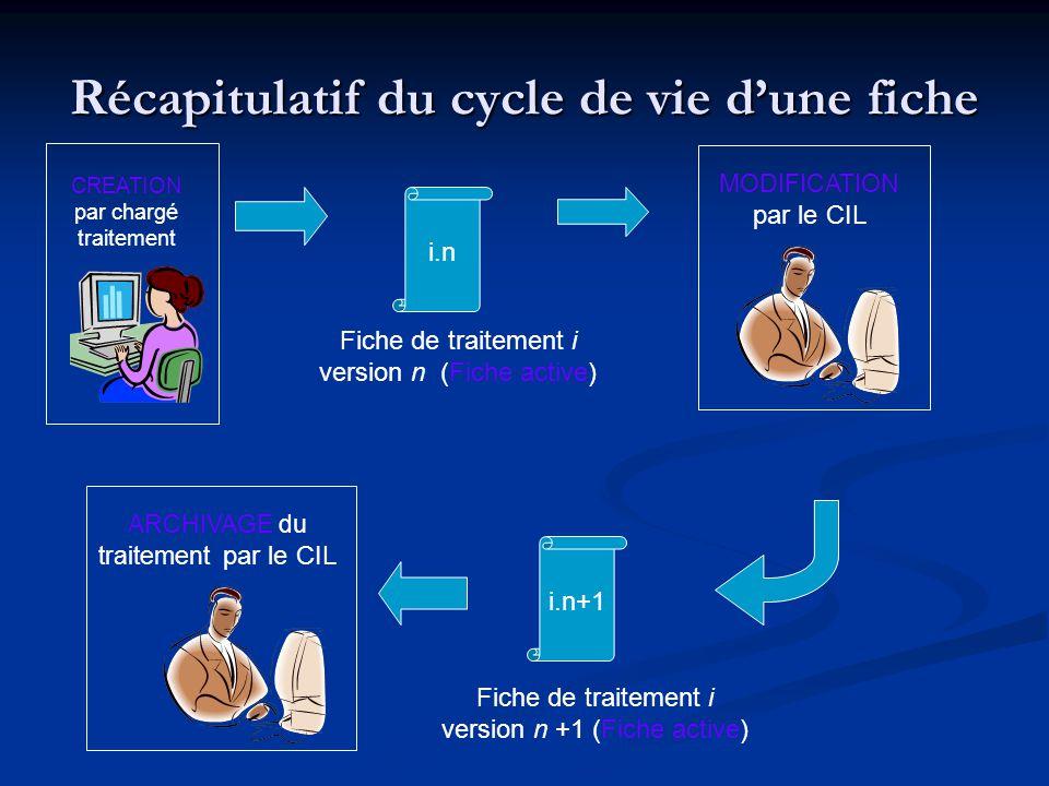 Récapitulatif du cycle de vie dune fiche i.n Fiche de traitement i version n (Fiche active) CREATION par chargé traitement MODIFICATION par le CIL i.n+1 Fiche de traitement i version n +1 (Fiche active) ARCHIVAGE du traitement par le CIL
