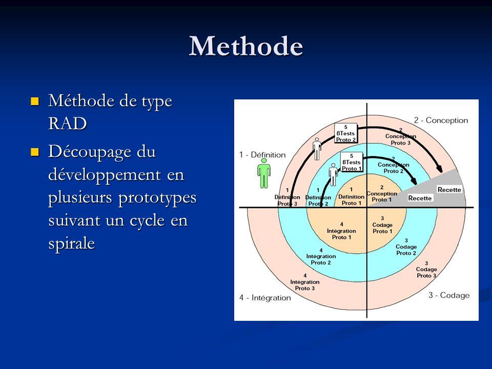 Methode Méthode de type RAD Méthode de type RAD Découpage du développement en plusieurs prototypes suivant un cycle en spirale Découpage du développement en plusieurs prototypes suivant un cycle en spirale