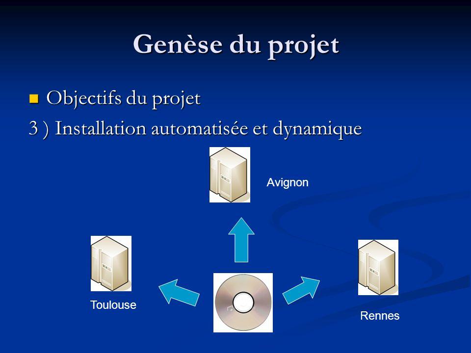 Genèse du projet Objectifs du projet Objectifs du projet 3 ) Installation automatisée et dynamique Rennes Avignon Toulouse