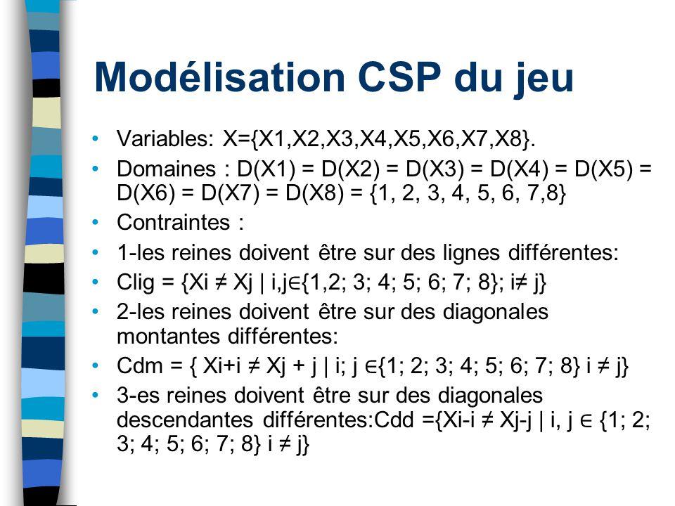 Modélisation CSP du jeu Variables: X={X1,X2,X3,X4,X5,X6,X7,X8}. Domaines : D(X1) = D(X2) = D(X3) = D(X4) = D(X5) = D(X6) = D(X7) = D(X8) = {1, 2, 3, 4