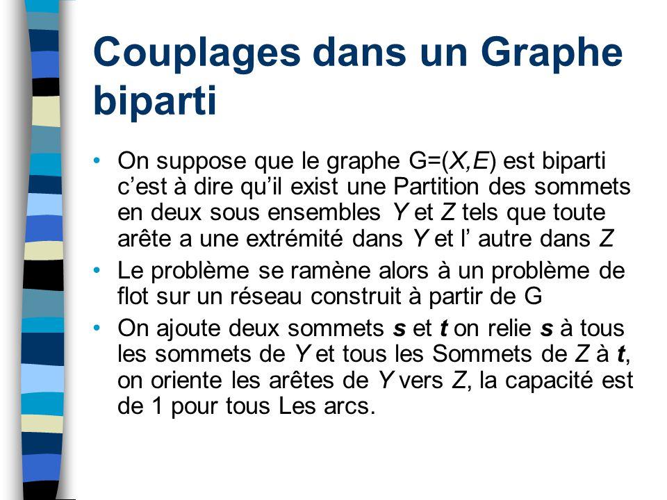 Couplages dans un Graphe biparti On suppose que le graphe G=(X,E) est biparti cest à dire quil exist une Partition des sommets en deux sous ensembles