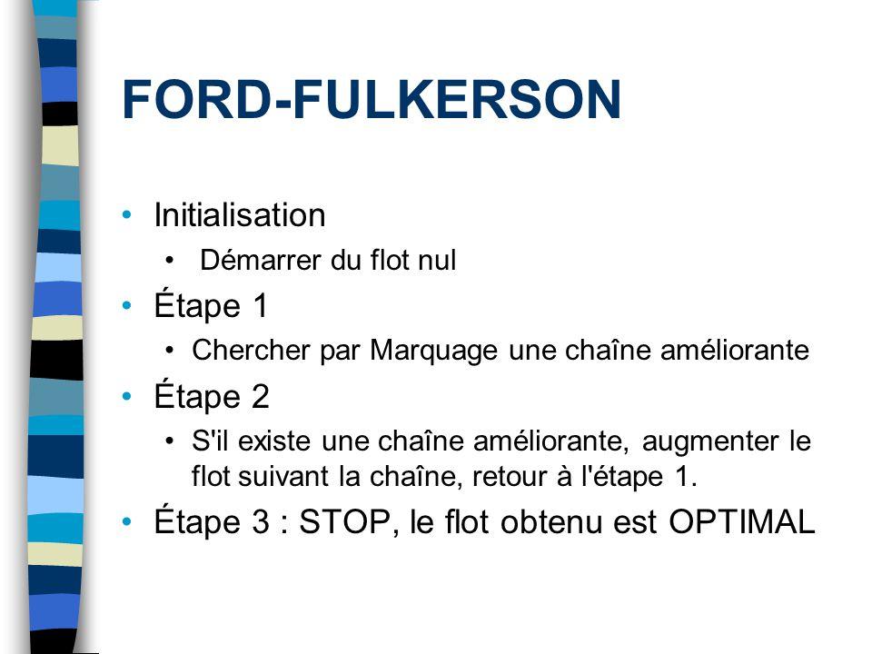 FORD-FULKERSON Initialisation Démarrer du flot nul Étape 1 Chercher par Marquage une chaîne améliorante Étape 2 S'il existe une chaîne améliorante, au