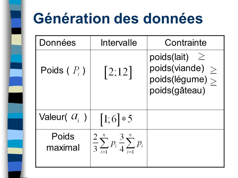 Génération des données DonnéesIntervalleContrainte Poids ( ) poids(lait) poids(viande) poids(légume) poids(gâteau) Valeur( ) Poids maximal