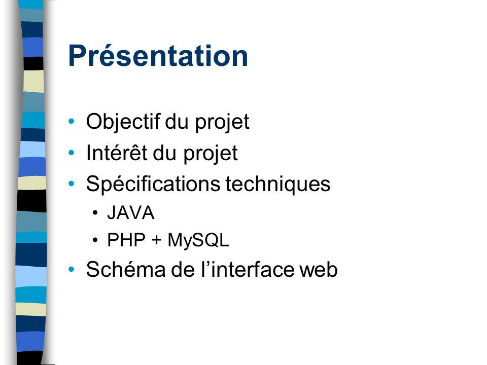 Présentation Objectif du projet Intérêt du projet Spécifications techniques JAVA PHP + MySQL Schéma de linterface web