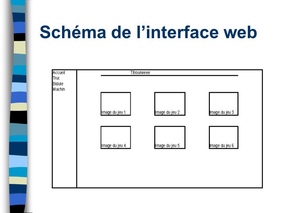 Schéma de linterface web