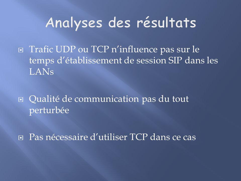 Trafic UDP ou TCP ninfluence pas sur le temps détablissement de session SIP dans les LANs Qualité de communication pas du tout perturbée Pas nécessaire dutiliser TCP dans ce cas