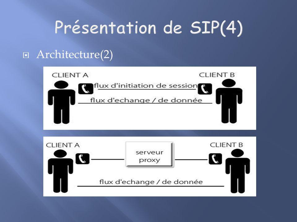 Architecture(2)