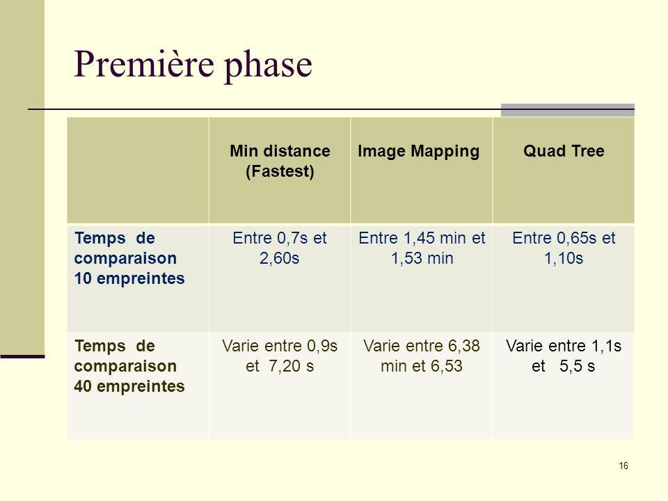 Première phase Min distance (Fastest) Image MappingQuad Tree Temps de comparaison 10 empreintes Entre 0,7s et 2,60s Entre 1,45 min et 1,53 min Entre 0