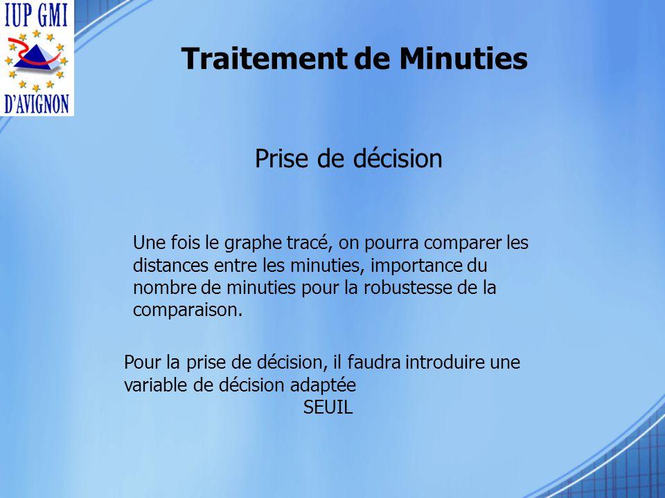 Prise de décision Une fois le graphe tracé, on pourra comparer les distances entre les minuties, importance du nombre de minuties pour la robustesse de la comparaison.