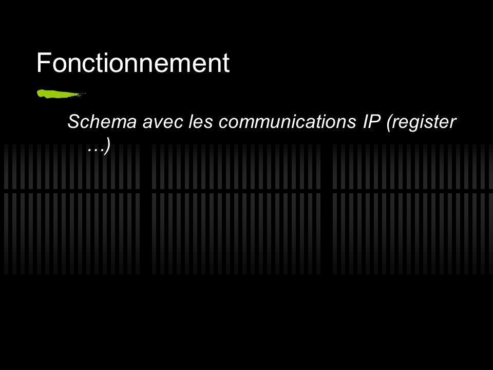 Fonctionnement Schema avec les communications IP (register …)