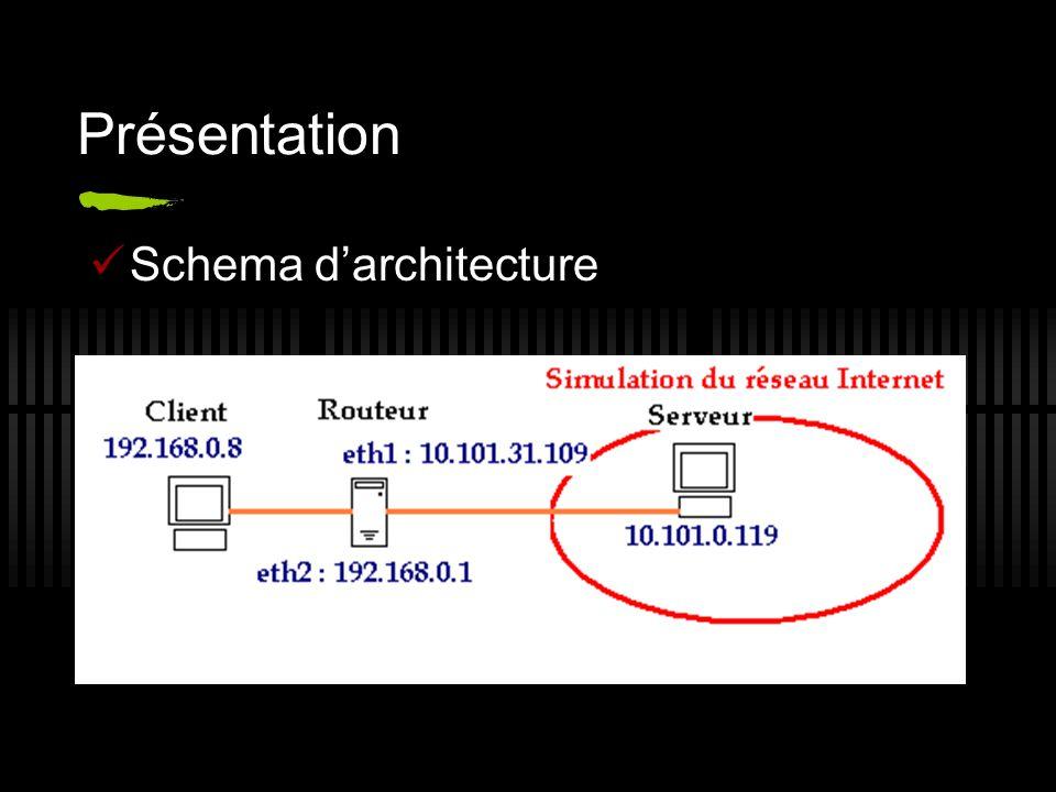Présentation Schema darchitecture Serveur ---------->routeur--client