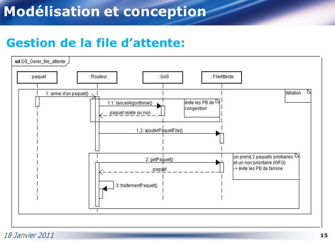 Modélisation et conception 18 Janvier 2011 15 Gestion de la file dattente: