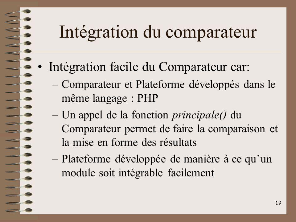19 Intégration du comparateur Intégration facile du Comparateur car: –Comparateur et Plateforme développés dans le même langage : PHP –Un appel de la