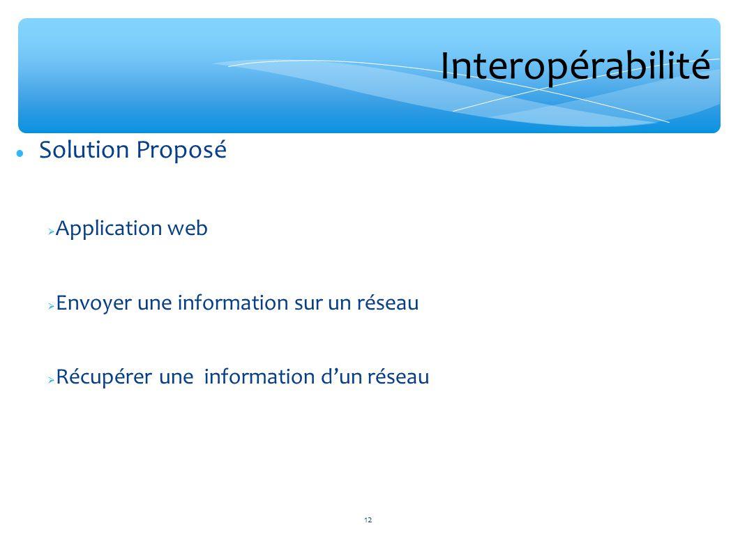 Interopérabilité Solution Proposé Application web Envoyer une information sur un réseau Récupérer une information dun réseau 12