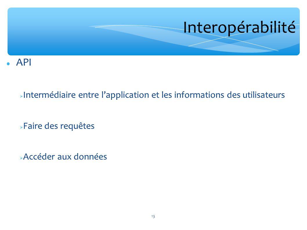 API Intermédiaire entre lapplication et les informations des utilisateurs Faire des requêtes Accéder aux données Interopérabilité 13