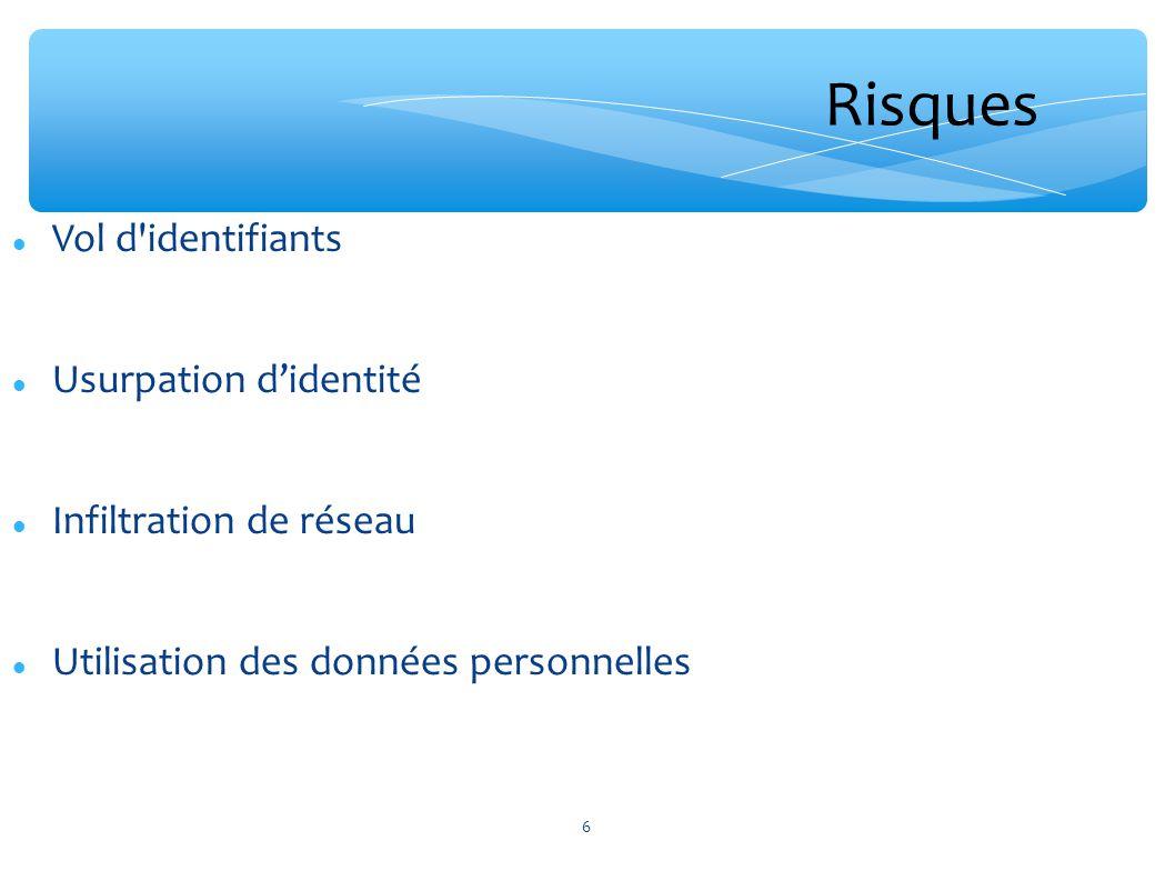 Vol d'identifiants Usurpation didentité Infiltration de réseau Utilisation des données personnelles 6 Risques