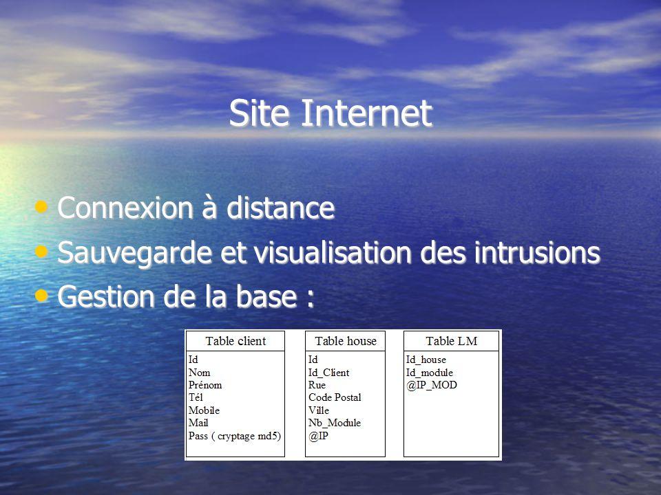Site Internet Connexion à distance Connexion à distance Sauvegarde et visualisation des intrusions Sauvegarde et visualisation des intrusions Gestion