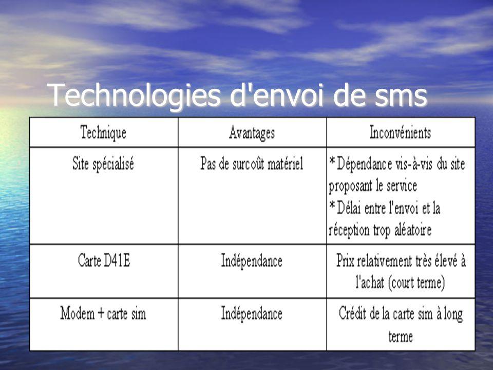 Choix des technologies Pour l architecture, modèle Serveur/Client (commodité d intervention sur le serveur, plus problème lié à l envoi d e-mail) Pour l architecture, modèle Serveur/Client (commodité d intervention sur le serveur, plus problème lié à l envoi d e-mail) Pour l envoi de sms, sites spécialisés (envoi dès réception d e-mail).