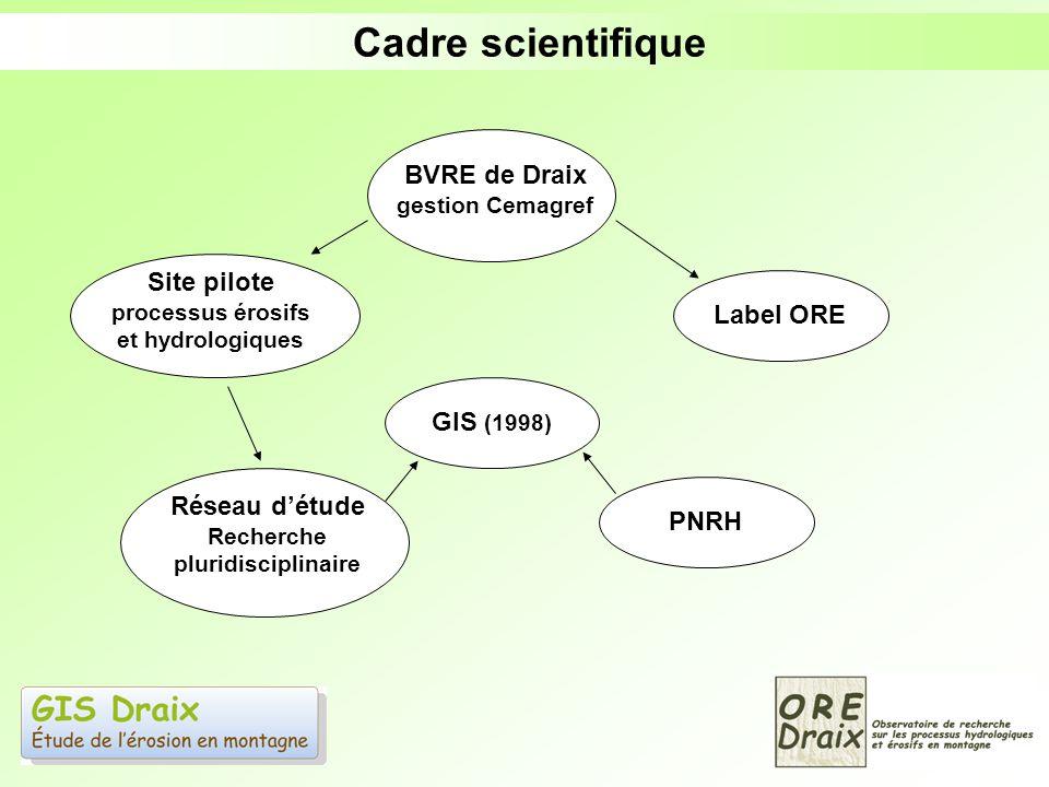 Cadre scientifique BVRE de Draix gestion Cemagref Site pilote processus érosifs et hydrologiques Réseau détude Recherche pluridisciplinaire GIS (1998)