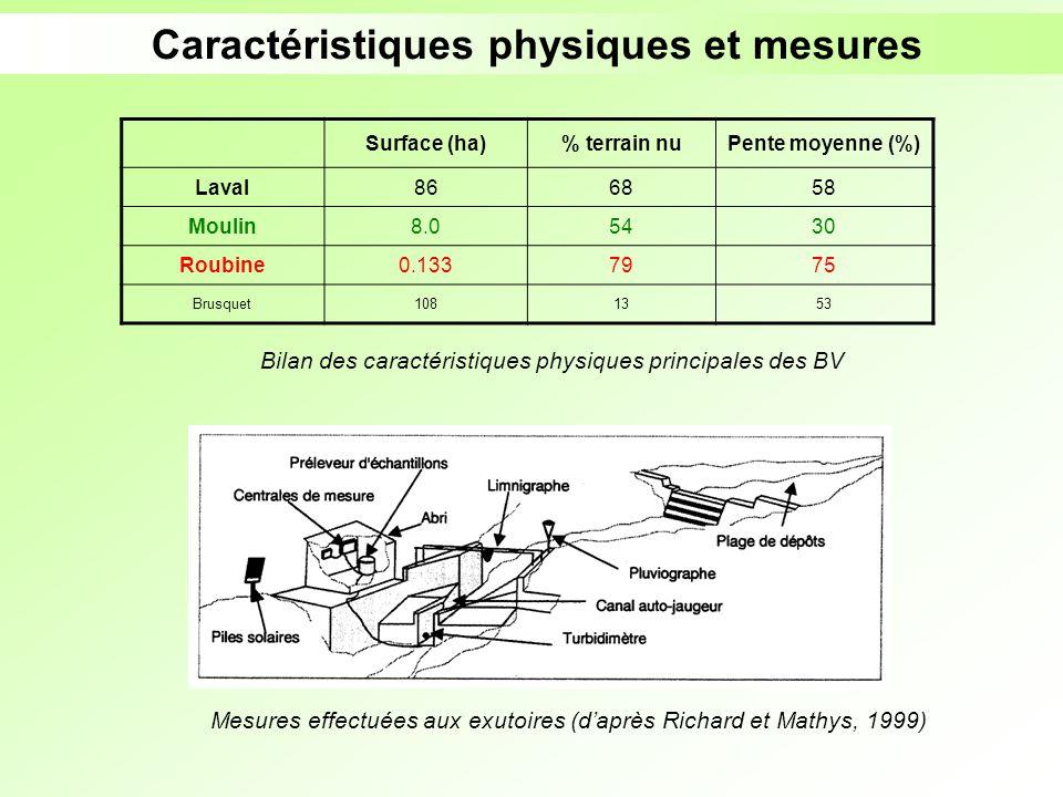 Caractéristiques physiques et mesures Bilan des caractéristiques physiques principales des BV Mesures effectuées aux exutoires (daprès Richard et Math