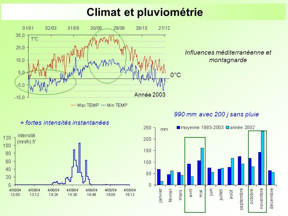 990 mm avec 200 j sans pluie Climat et pluviométrie 0°C Influences méditerranéenne et montagnarde + fortes intensités instantanées Année 2003